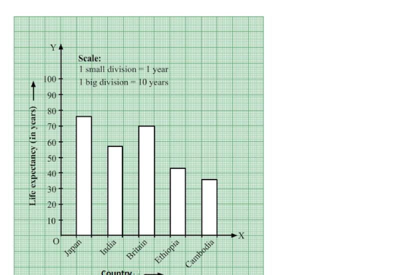 Bar Graph RS Aggarwal Class 7 CBSE Maths Solutions