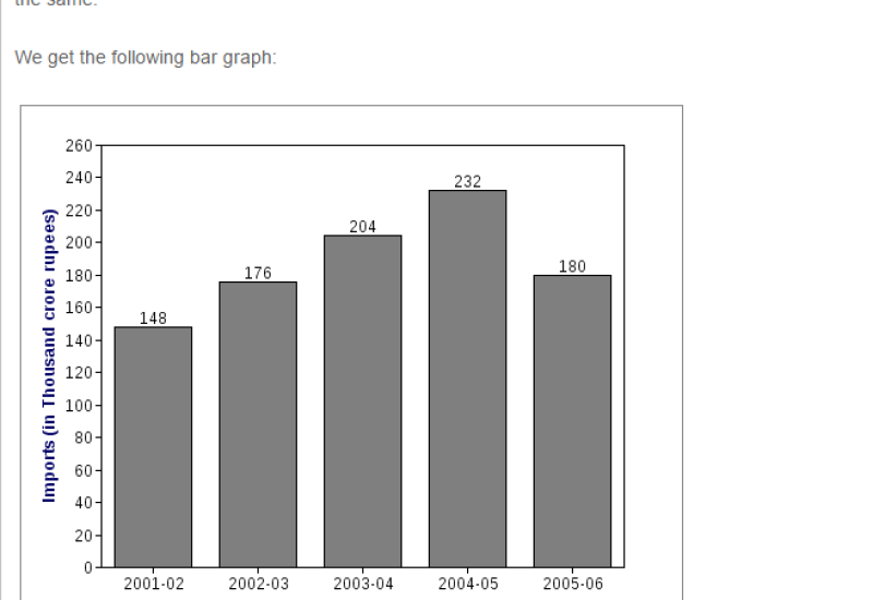 CBSE Bar Graph RS Aggarwal Class VII Maths Solutions
